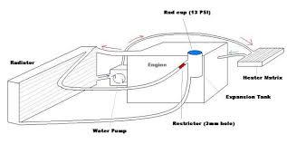 rv water line diagram meetcolab rv water line diagram rv water heater flow diagram moreover rv toilet plumbing diagram