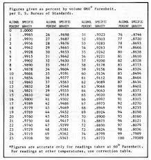 Figure 5 3 Alcohol Content Vs Specific Gravity Alcohol