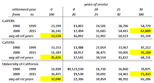 Massachusetts Group 2 Retirement Chart What Is The Average Pension For A Retired Government Worker