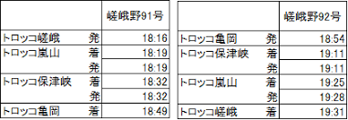 おしらせ 嵯峨野観光鉄道
