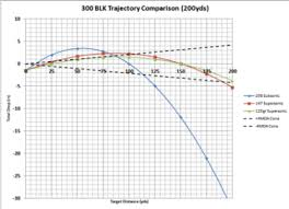 Long Range Trajectory Chart Update My New Approach To 300 Blk Zero Kr 15 Info And