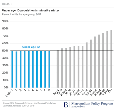 Hispanic Population Growth Chart