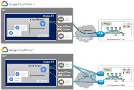 Vpn Design Considerations Google Cloud Vs Aws Vs Azure Hybrid Network Architecture