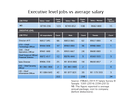 Salary Report Salary Survey 2016 About Itweb