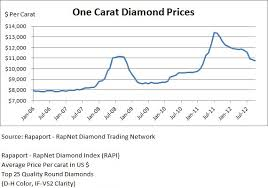 Diamond Price Chart Over Time Diamond Investment Value Leibish