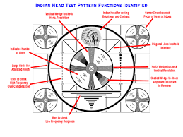 Indian Head Test Pattern Extraordinary Indianhead Test Pattern Wikipedia