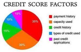 Credit Score Range Chart Poopy Car Credit Bad Credit No Credit Bankruptcies