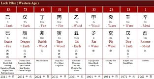 Michael Jackson Astrology Death Chart Michael Jackson Bazi Death Legend And Horoscope