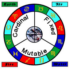 Astrology The Elements And Qualities Of Astrology