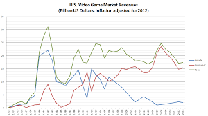 Video Games In The United States Video Game Sales Wiki