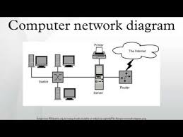 Computer Network Diagram - Youtube
