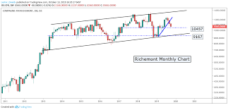 Market Commentary And Technical Research 14 October 2019
