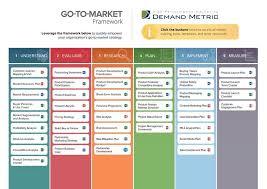 Go To Market Framework Demand Metric