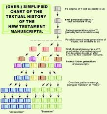 New Testament Manuscripts Chart Win Corduans Chart Of New Testament Manuscripts