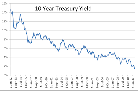 Ten Year Treasury Yield Chart Managing Risk When Rebalancing Into Bonds