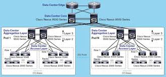 classic network design using cisco nexus 9000 series switches cisco access layer definition at Computer Access Layer Switch Diagram