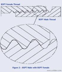 Bsp Standard Thread Chart British Standard Pipe Wikipedia