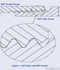 Bsp Tap Drill Chart Pdf British Standard Pipe Wikipedia