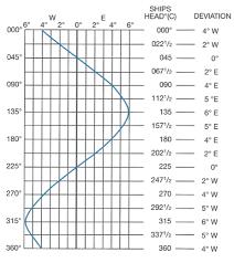 Compass Deviation Chart Magnetic Deviation Freedom Sailing Scotland