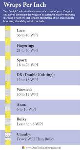 Yarn Weight Substitution Chart Yarn School Crochet Knitting Over The Rainbow Yarn