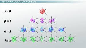 Electron Orbital Configuration Chart Atomic Structures Pauli Exclusion Principle Aufbau Principle Hunds Rule