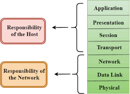 Osi Model Layers Characteristics Functions Javatpoint