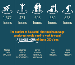 CEO's pay compared to general workers hours.