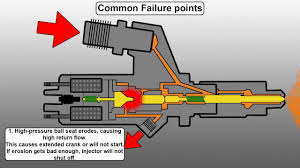 how a common rail diesel injector works and common failure points how a common rail diesel injector works and common failure points engineered diesel