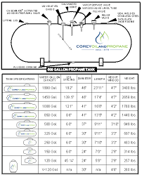 Tank Charts By Dimensions Propane Tank Dimensions Buildaboxbyveto Info