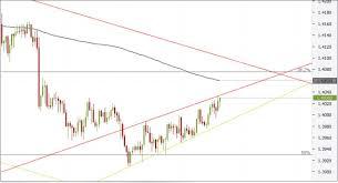 Usd Sgd 4h Chart Rising Wedge