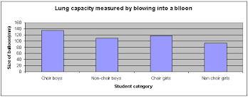 Normal Lung Volumes And Capacities Chart Science Fair Projects Do Singers Have A Larger Lung