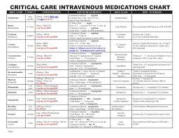 Critical Care Intravenous Medications Chart