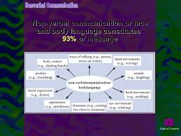 essay on communication in the workplace essay essay about business nowserving co business communication essay essay about plants and their importance of
