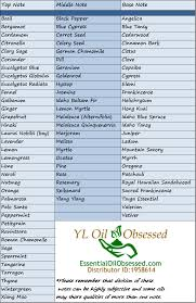 Young Living Oil Frequency Chart Frequencies Notes And Making Your Own Perfumes Essential