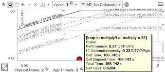 Identify Bottlenecks Iteratively Cache Aware Roofline