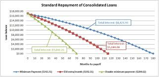 Student Loans The Effect Of Extra Payments