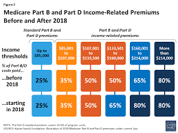 Medicare Low Income Subsidy Chart 2020 Medicares Income Related Premiums Under Current Law And