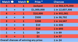 Mega Millions Payout Chart News How Many Ways Can You Win Mega Millions