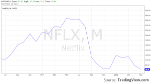 Lessons In How To Lose Customer Trust From Netflix And