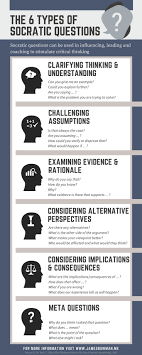 best images about english anchor charts english infographic illustrating the 6 types of socratic question to stimulate critical thinking