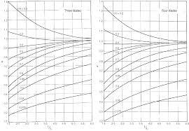 Marine Propeller Design Theory Numerical Methods For Propeller Analysis Chapter 15 Ship