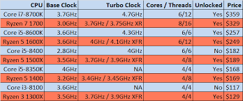 Intels Coffee Lake Refresh Offers Up To 6 Cores Goes On