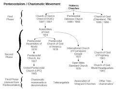 What Denomination Am I Chart A Chart Of The Development Of Pentecostal Denominations