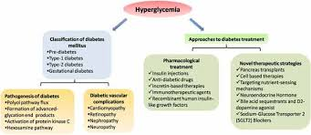 Diabetes Type 2 Pathophysiology Flow Chart Diabetes And Complications Cellular Signaling Pathways