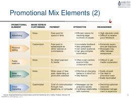 Promotional Strategies Promotion Strategies 4210