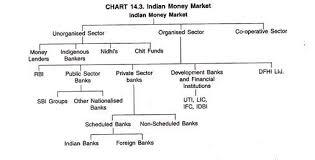 essay on the n money market structure of n money market