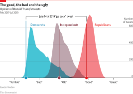 Trump Chart Daily Chart Trumps Tweet Divides Americans Graphic