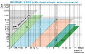 V Belt Selection Chart Ningbo Fulong Synchronous Belt Co Ltd