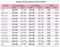 Weight Chart For Females Weight Chart 1 Weight Chart For