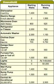 Appliance Amp Draw Chart 8 Best Images Of Amp Chart For